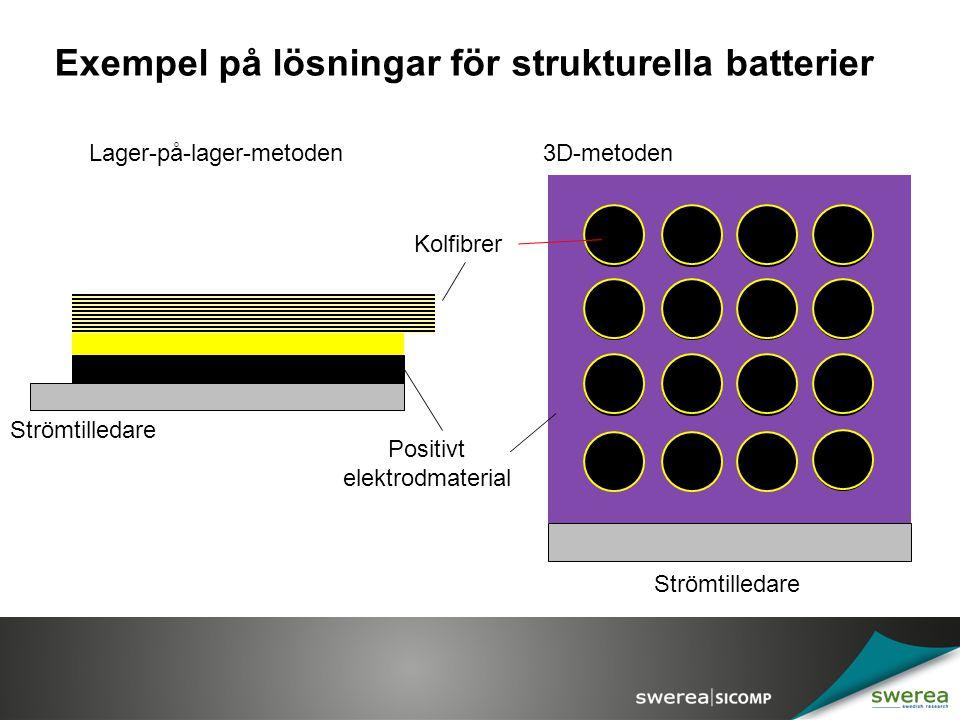 Exempel på lösningar för strukturella batterier