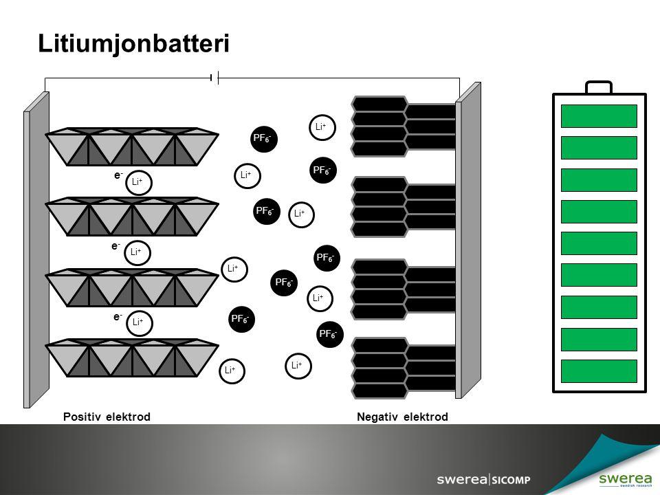 Litiumjonbatteri e- e- e- Positiv elektrod Negativ elektrod Li+ PF6-