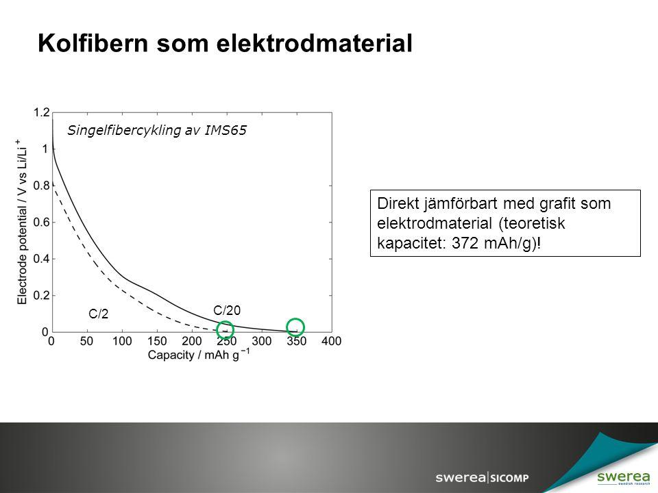 Kolfibern som elektrodmaterial