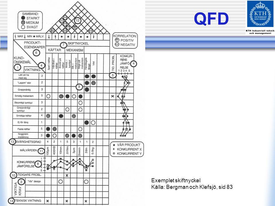 QFD Exemplet skiftnyckel Källa: Bergman och Klefsjö, sid 83