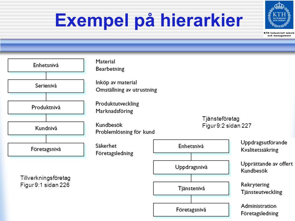Exempel på hierarkier Tjänsteföretag Figur 9:2 sidan 227