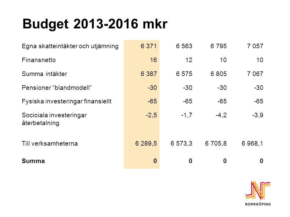 Budget 2013-2016 mkr Egna skatteintäkter och utjämning 6 371 6 563