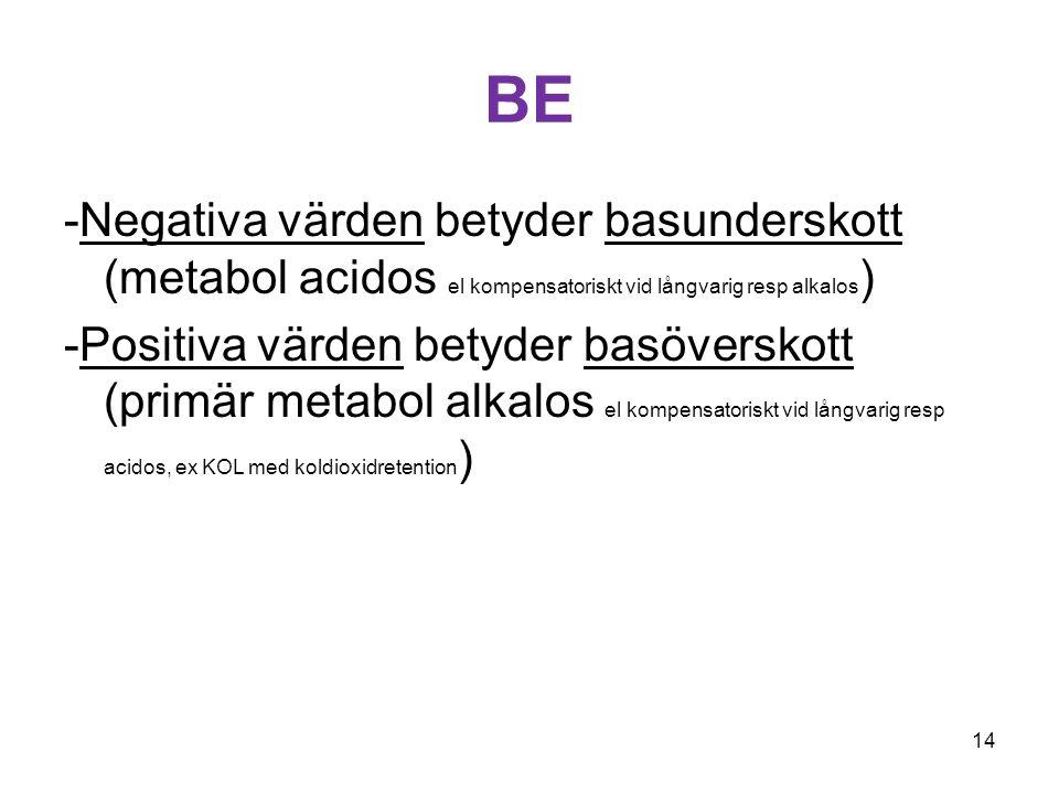 BE -Negativa värden betyder basunderskott (metabol acidos el kompensatoriskt vid långvarig resp alkalos)