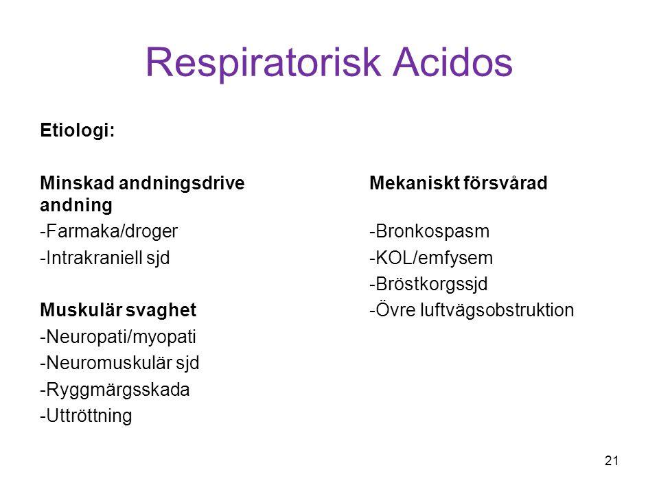 Respiratorisk Acidos Etiologi: