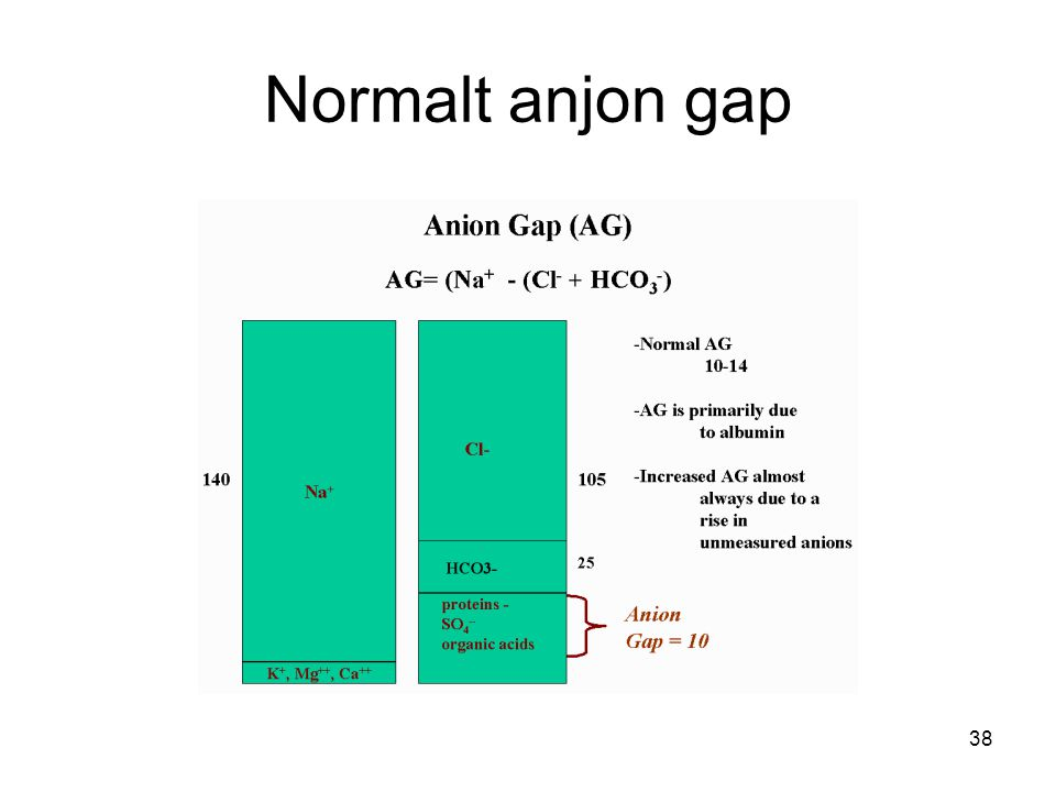 Normalt anjon gap Normalt AG 12+-2.