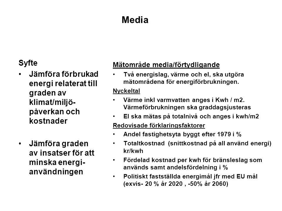 Media Syfte. Jämföra förbrukad energi relaterat till graden av klimat/miljö-påverkan och kostnader.
