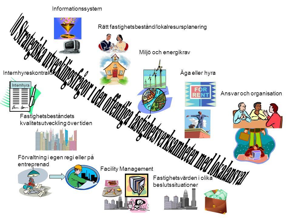 Informationssystem Rätt fastighetsbestånd/lokalresursplanering. Miljö och energikrav. Internhyreskontrakt.