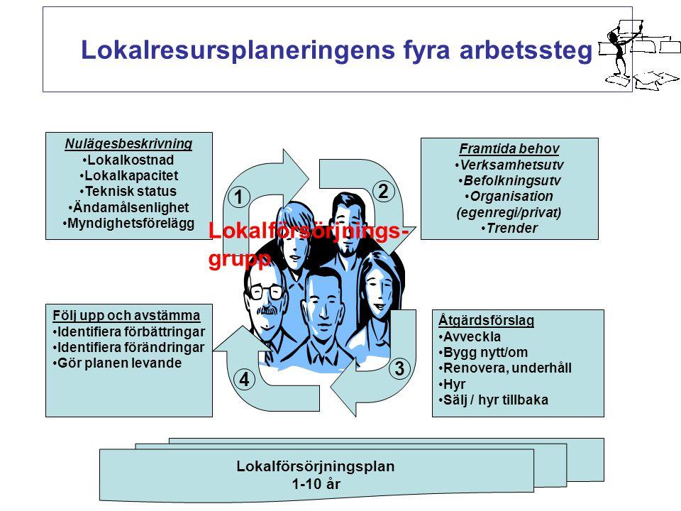 Lokalresursplaneringens fyra arbetssteg