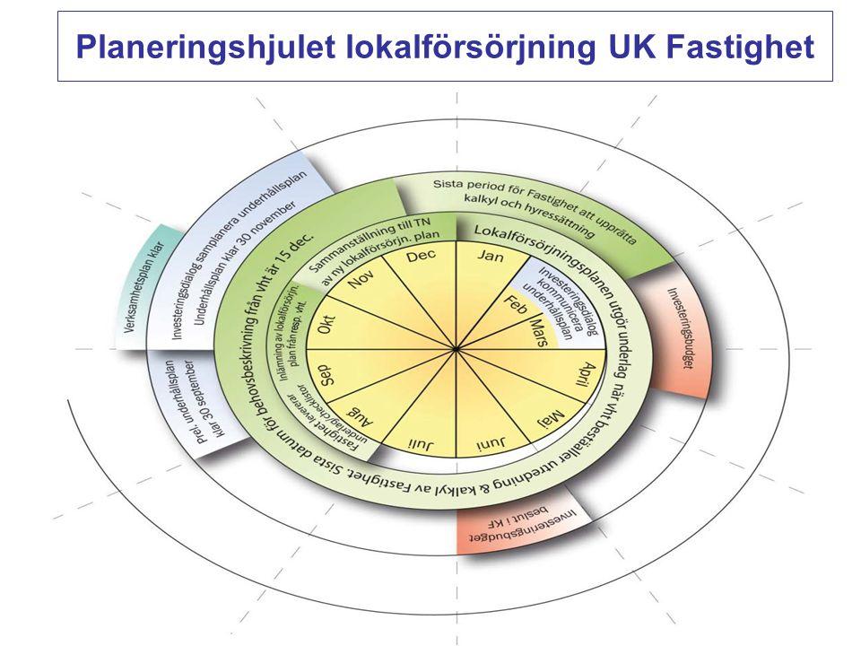 Planeringshjulet lokalförsörjning UK Fastighet