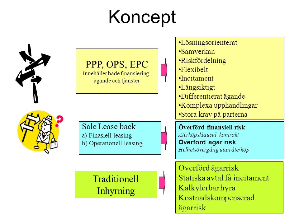 Koncept PPP, OPS, EPC Traditionell Inhyrning Sale Lease back