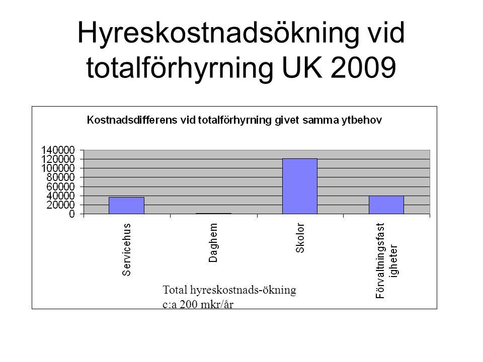 Hyreskostnadsökning vid totalförhyrning UK 2009