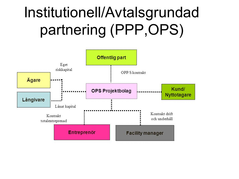 Institutionell/Avtalsgrundad partnering (PPP,OPS)