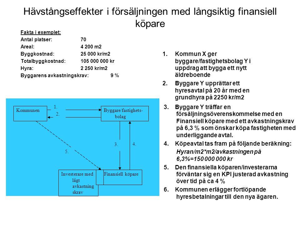 Hävstångseffekter i försäljningen med långsiktig finansiell köpare