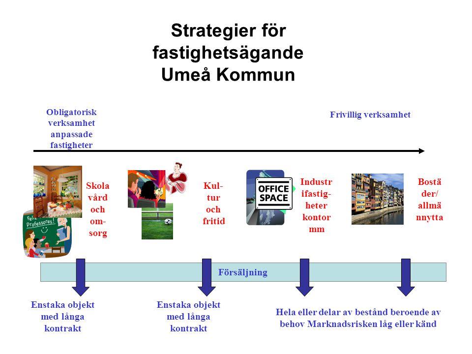 Strategier för fastighetsägande Umeå Kommun