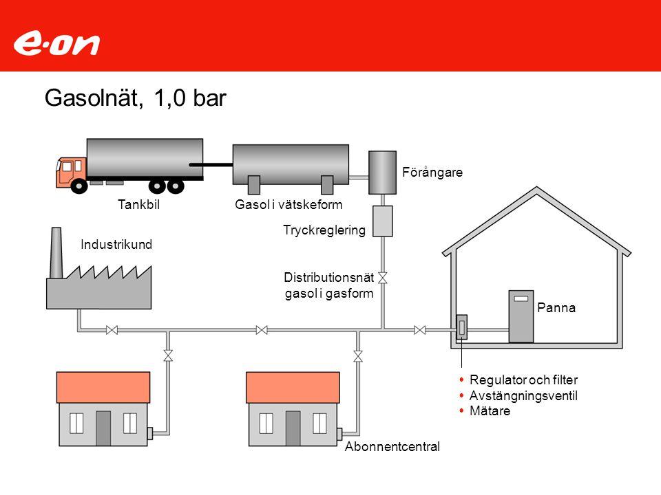 Gasolnät, 1,0 bar Förångare Tankbil Gasol i vätskeform Tryckreglering