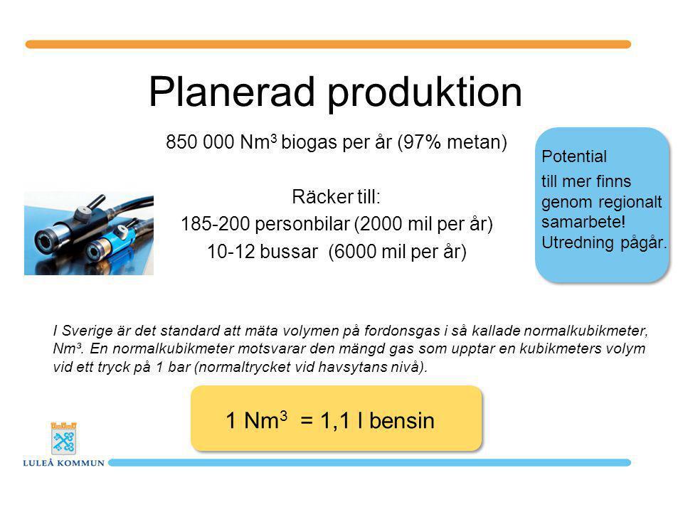 Planerad produktion 1 Nm3 = 1,1 l bensin