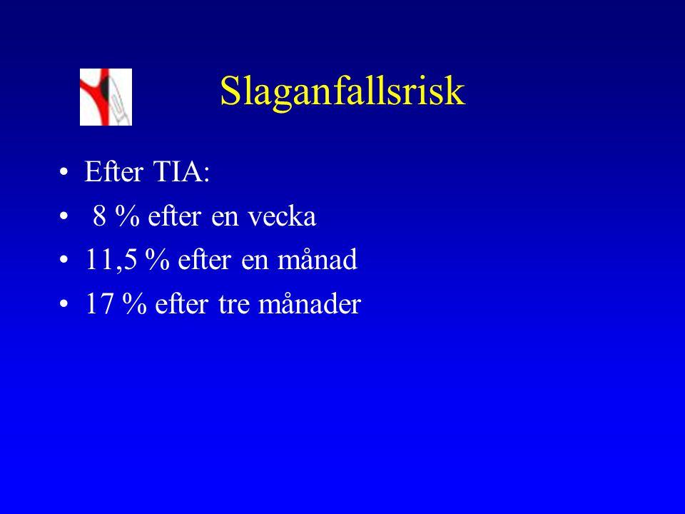 Slaganfallsrisk Efter TIA: 8 % efter en vecka 11,5 % efter en månad