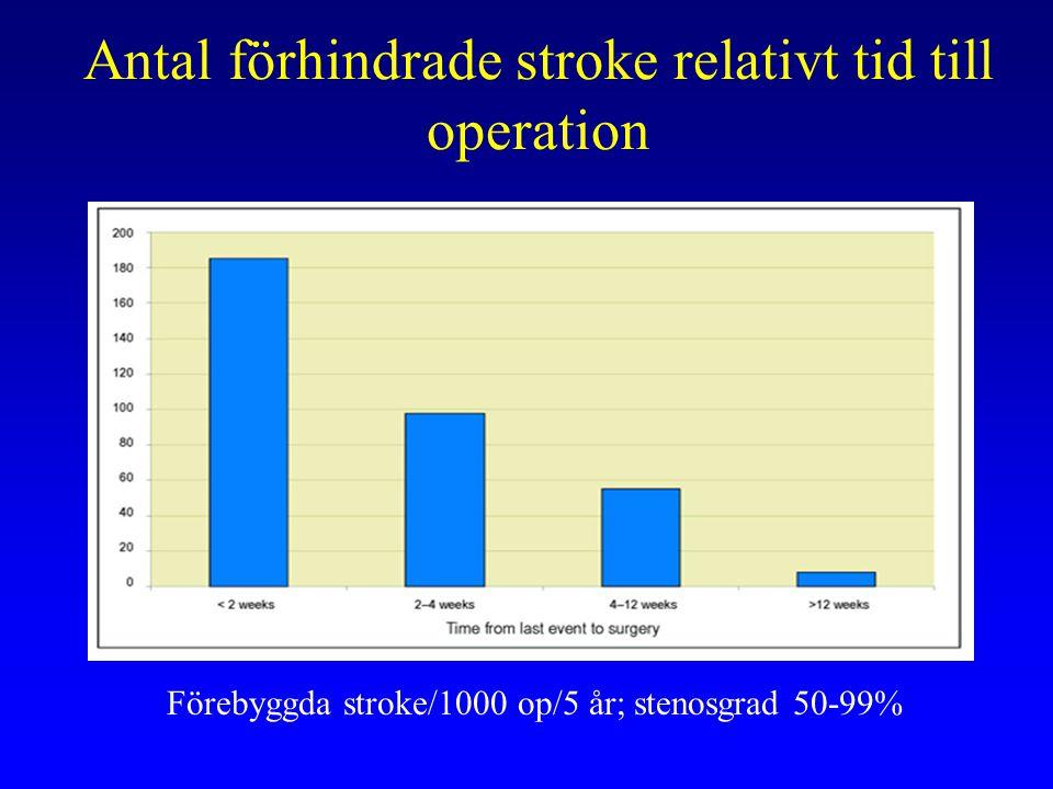 Antal förhindrade stroke relativt tid till operation