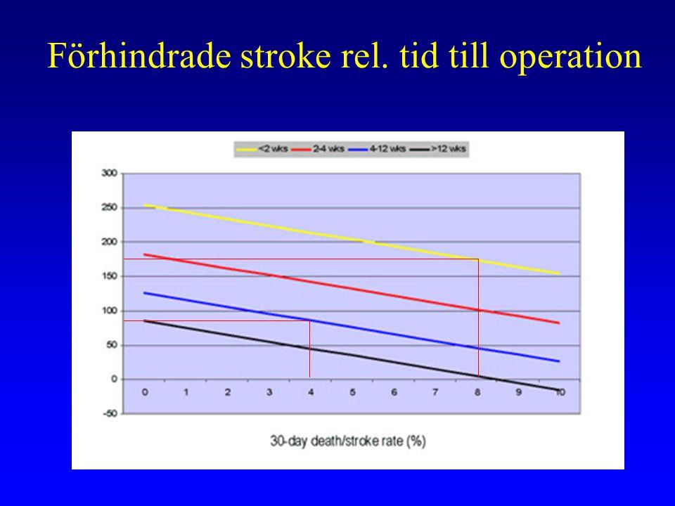 Förhindrade stroke rel. tid till operation