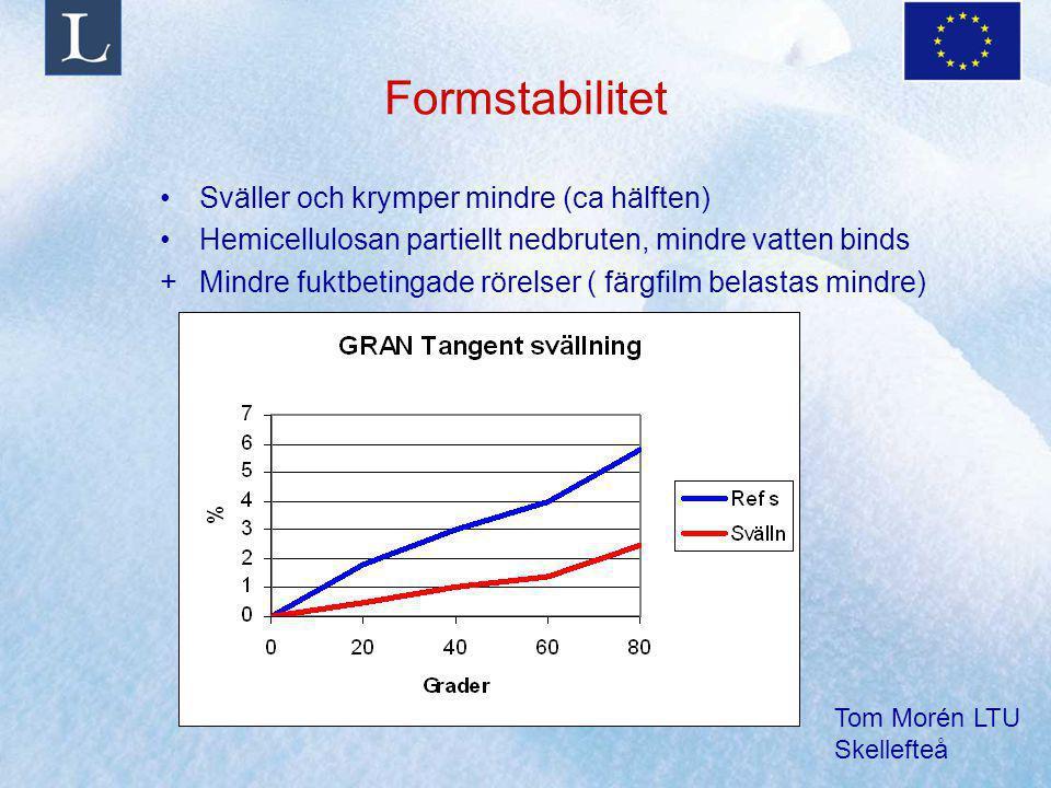 Formstabilitet Sväller och krymper mindre (ca hälften)