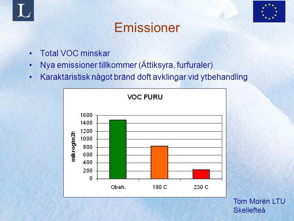 Emissioner Total VOC minskar