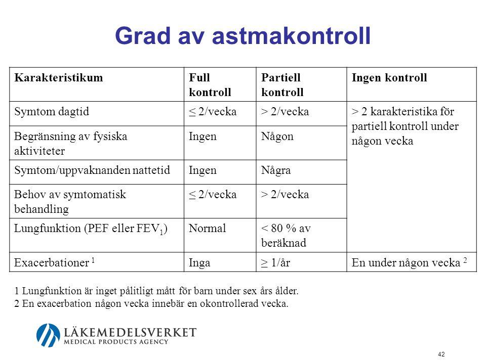 Grad av astmakontroll Karakteristikum Full kontroll Partiell kontroll