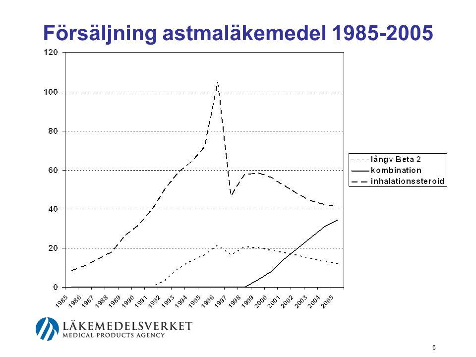 Försäljning astmaläkemedel 1985-2005