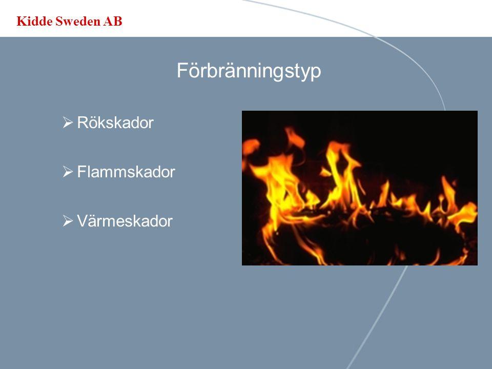 Förbränningstyp Rökskador Flammskador Värmeskador
