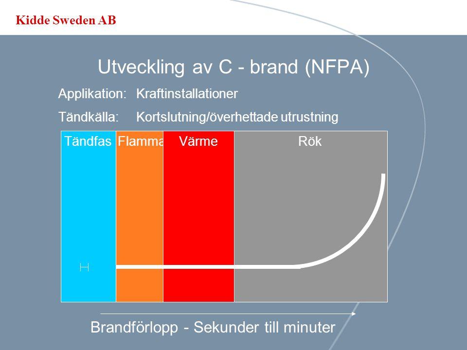 Utveckling av C - brand (NFPA)