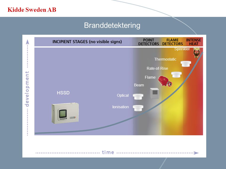 Branddetektering HSSD Sprinkler Thermostatic Rate-of-Rise Flame Beam