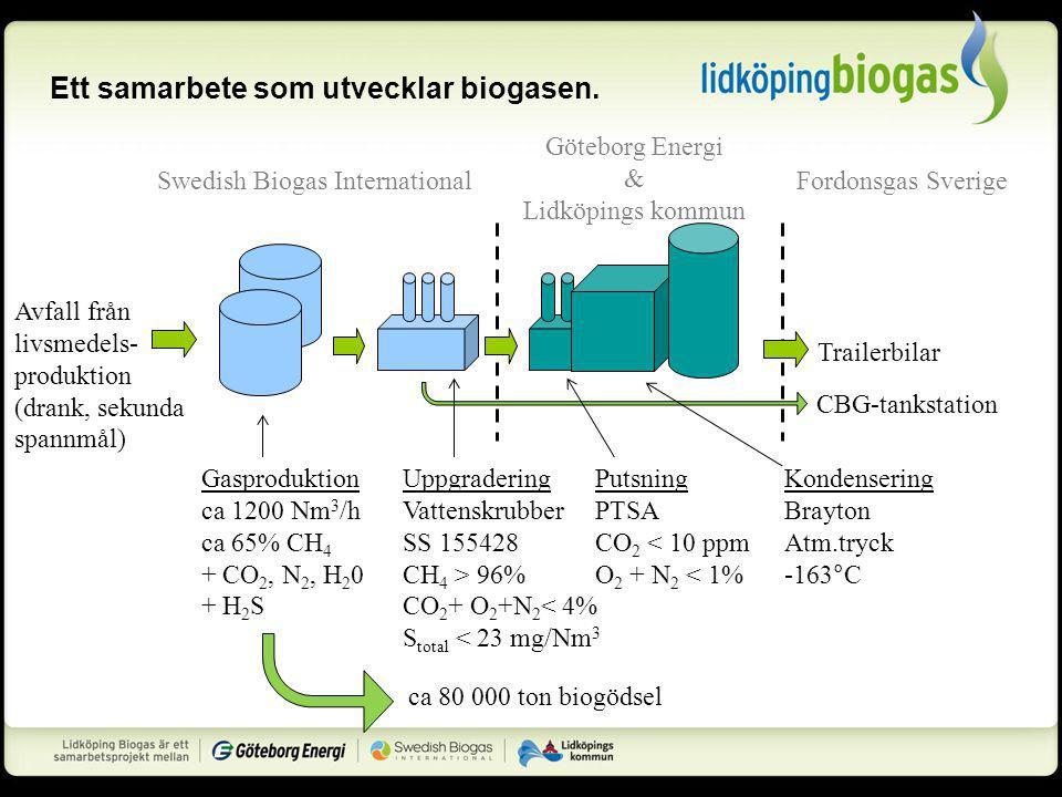 Ett samarbete som utvecklar biogasen.