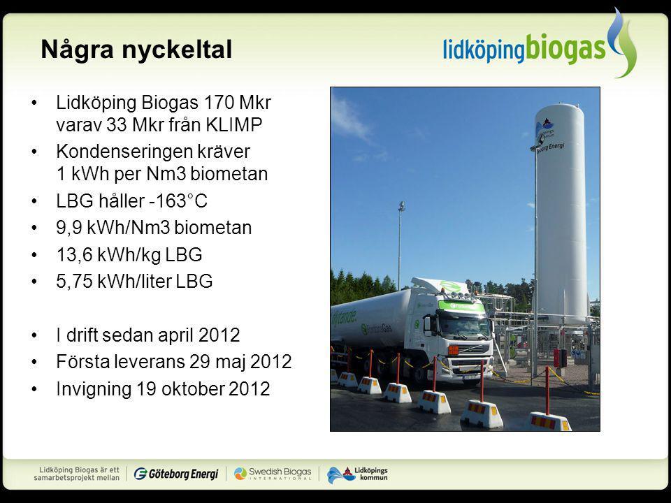 Några nyckeltal Lidköping Biogas 170 Mkr varav 33 Mkr från KLIMP