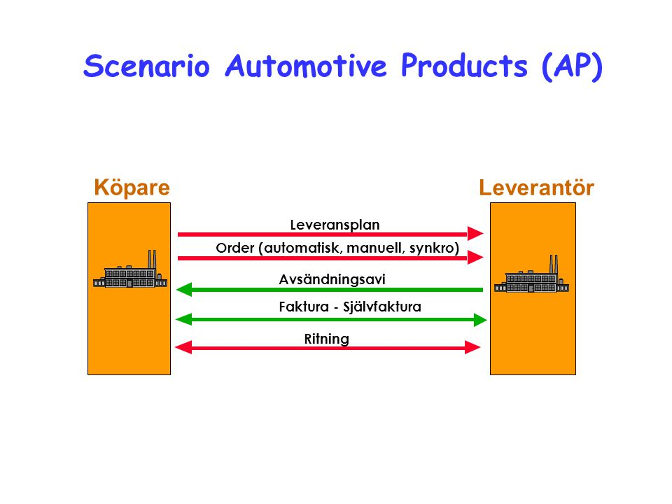 Scenario Automotive Products (AP)