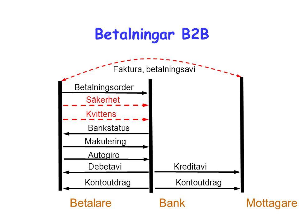 Betalningar B2B Betalare Bank Mottagare Faktura, betalningsavi
