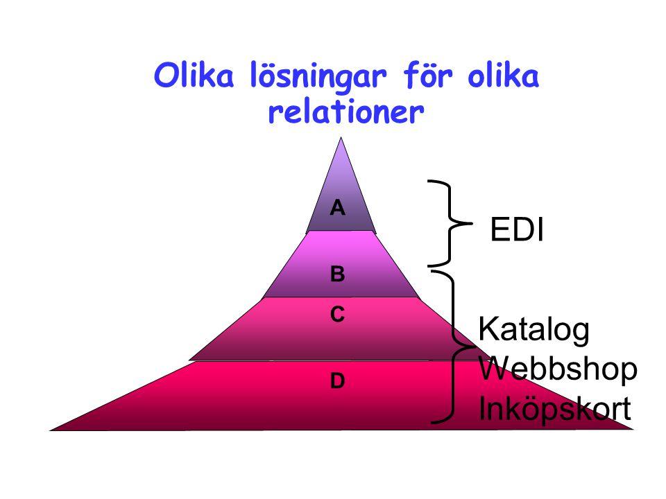 Olika lösningar för olika relationer