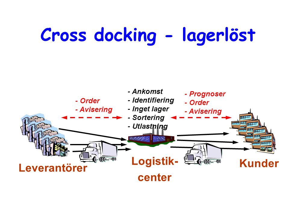 Cross docking - lagerlöst