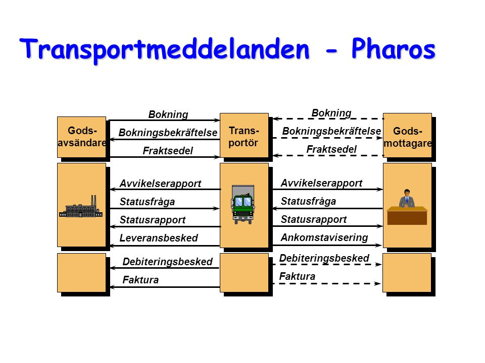 Transportmeddelanden - Pharos