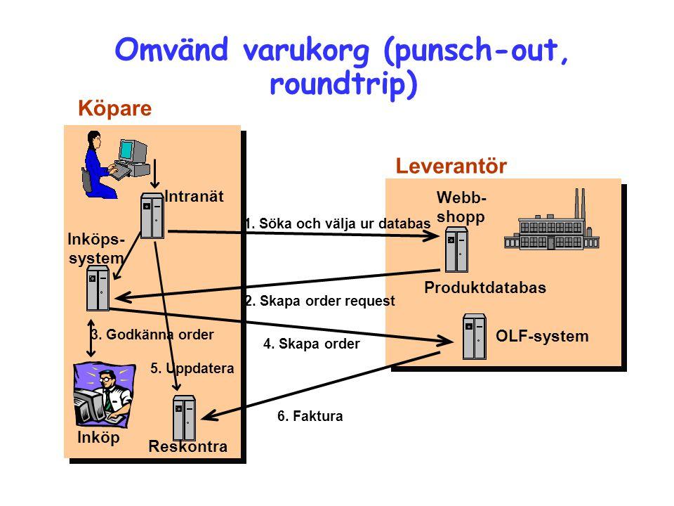 Omvänd varukorg (punsch-out, roundtrip) 1. Söka och välja ur databas