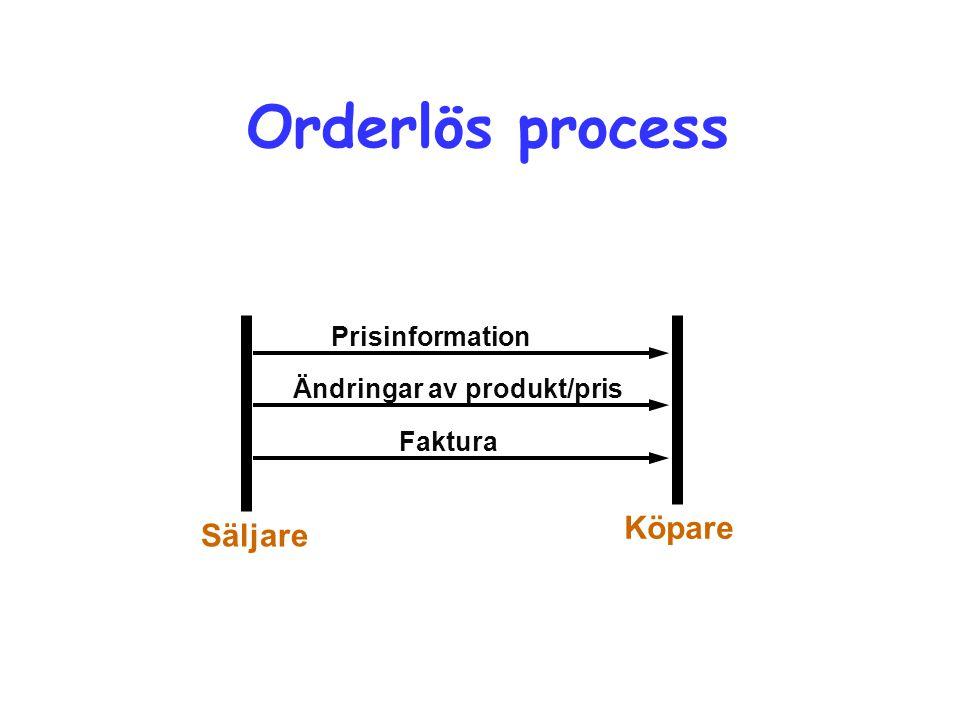 Orderlös process Köpare Säljare Prisinformation