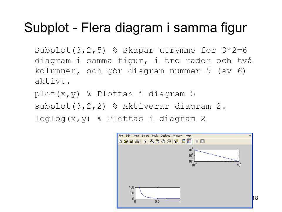Subplot - Flera diagram i samma figur