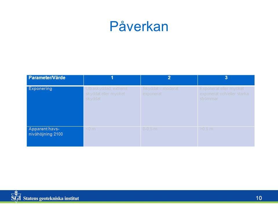 Påverkan Parameter/Värde 1 2 3 Exponering