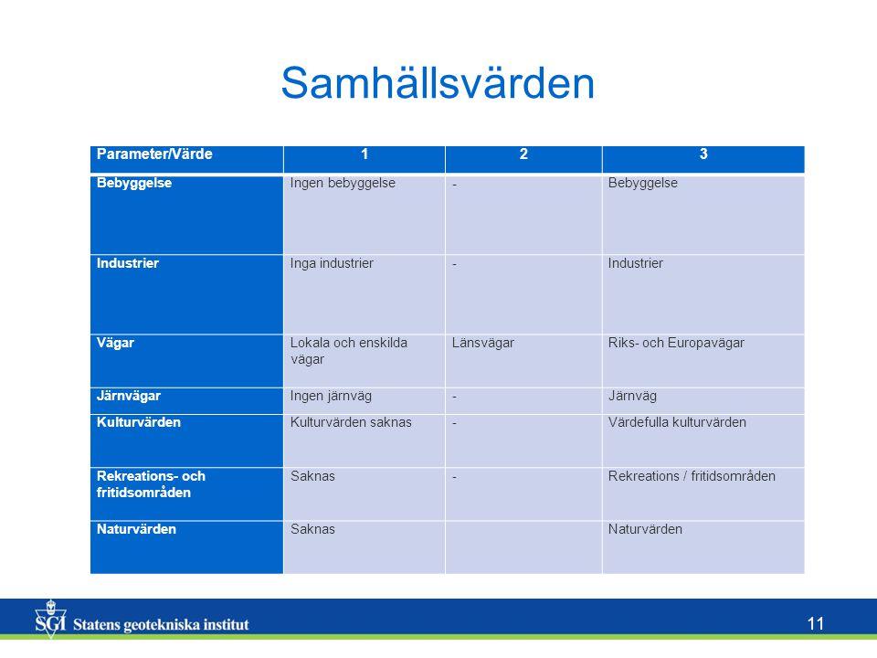 Samhällsvärden Parameter/Värde 1 2 3 - Bebyggelse Ingen bebyggelse