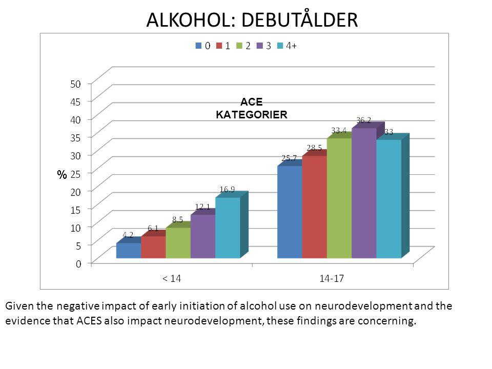 ALKOHOL: DEBUTÅLDER ACE KATEGORIER. Added Neglect (CTQ) Attributable Risk Fraction (ARF) for early initiation of alcohol use was 55%