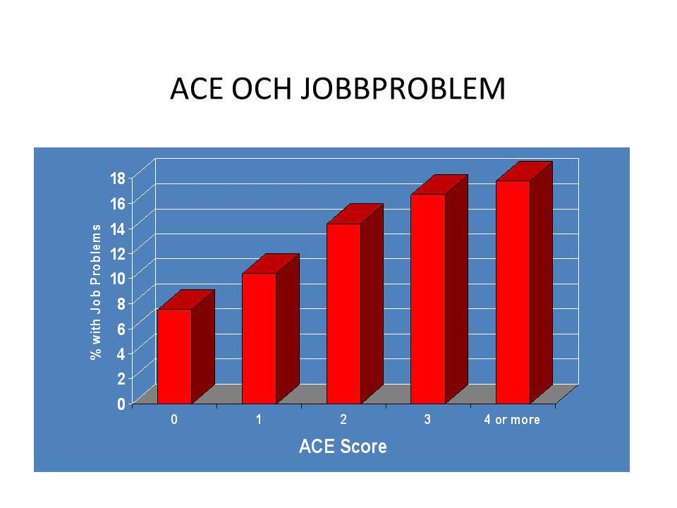 ACE OCH JOBBPROBLEM This slide is a bar graph titled ACE score versus serious job problems. ACE Score Percent with Job Problems.