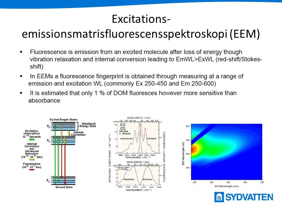 Excitations-emissionsmatrisfluorescensspektroskopi (EEM)