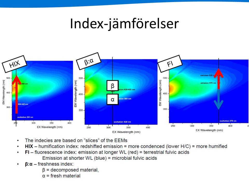 Index-jämförelser