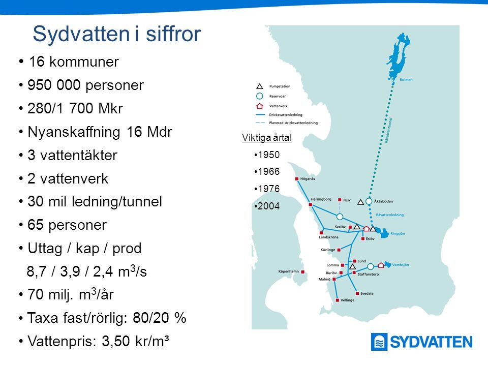 Sydvatten i siffror 16 kommuner 950 000 personer 280/1 700 Mkr