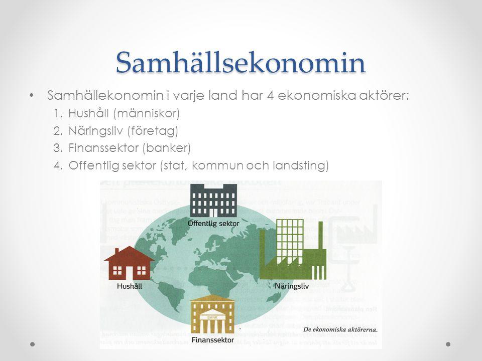 Samhällsekonomin Samhällekonomin i varje land har 4 ekonomiska aktörer: Hushåll (människor) Näringsliv (företag)