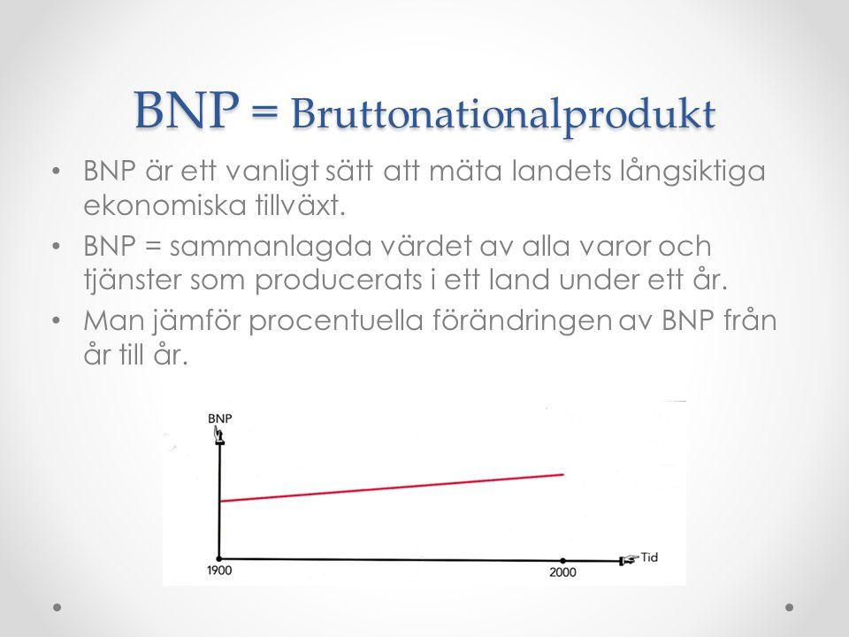 BNP = Bruttonationalprodukt