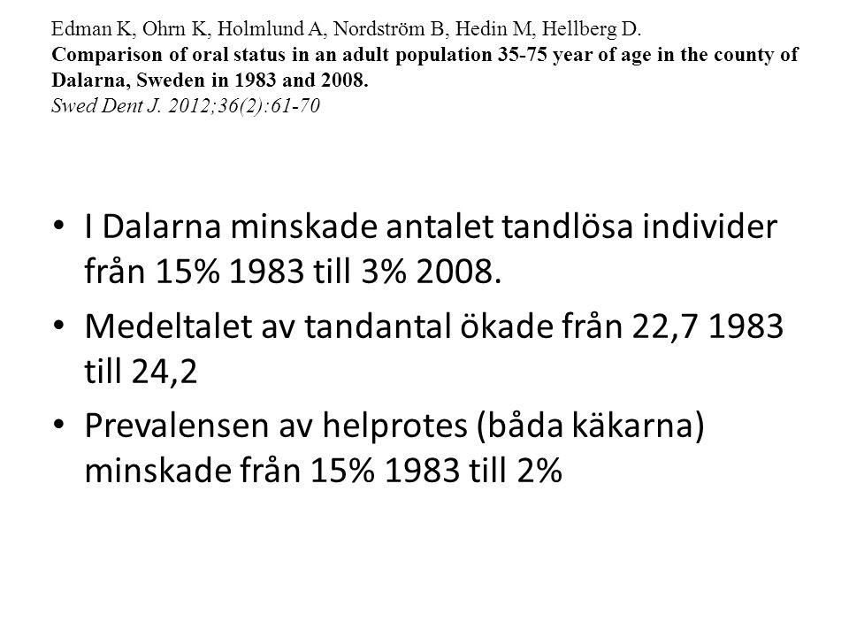 Medeltalet av tandantal ökade från 22,7 1983 till 24,2